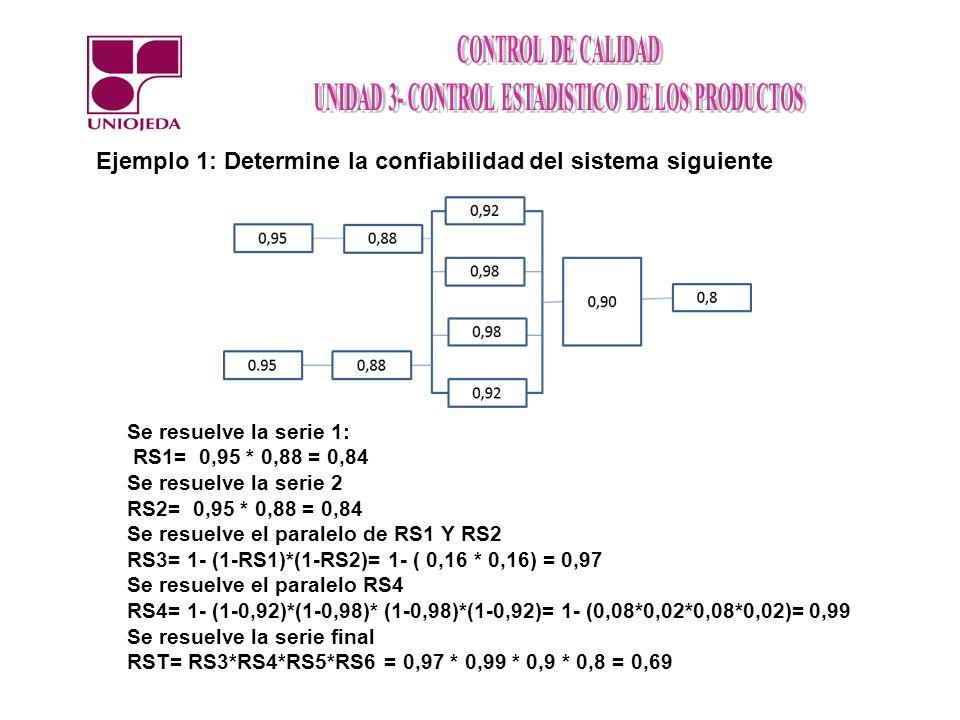 Ejemplo 1: Determine la confiabilidad del sistema siguiente Se resuelve la serie 1: RS1= 0,95 * 0,88 = 0,84 Se resuelve la serie 2 RS2= 0,95 * 0,88 =