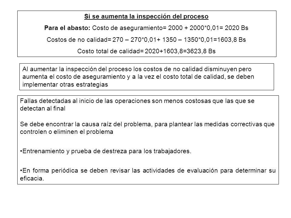 Si se aumenta la inspección del proceso Para el abasto: Costo de aseguramiento= 2000 + 2000*0,01= 2020 Bs Costos de no calidad= 270 – 270*0,01+ 1350 –