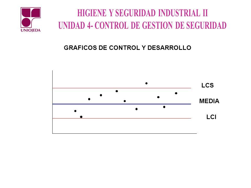 GRAFICOS DE CONTROL Y DESARROLLO LCS LCI MEDIA