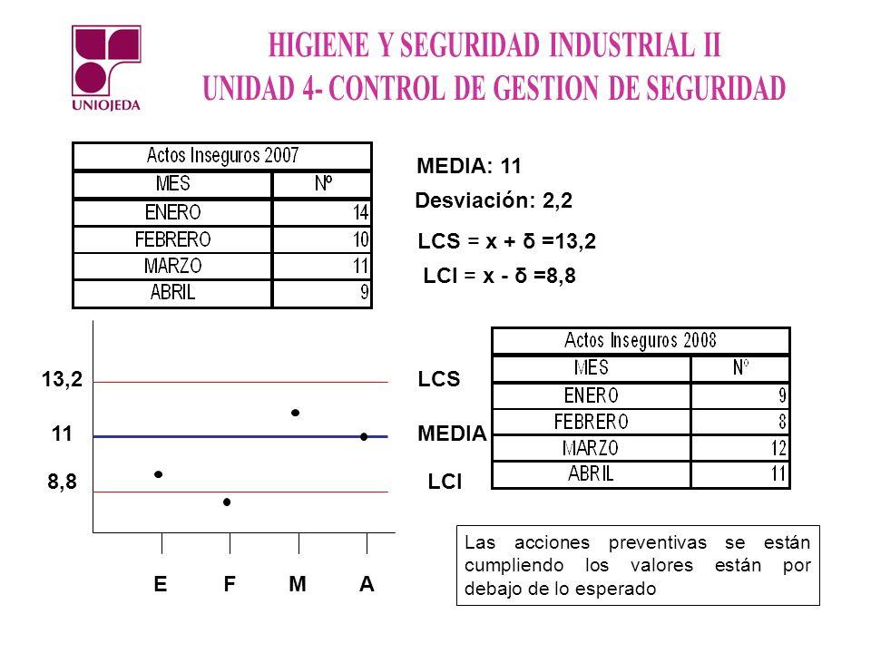 MEDIA: 11 Desviación: 2,2 LCS = x + δ =13,2 LCI = x - δ =8,8 LCS LCI MEDIA EF MA 8,8 11 13,2 Las acciones preventivas se están cumpliendo los valores
