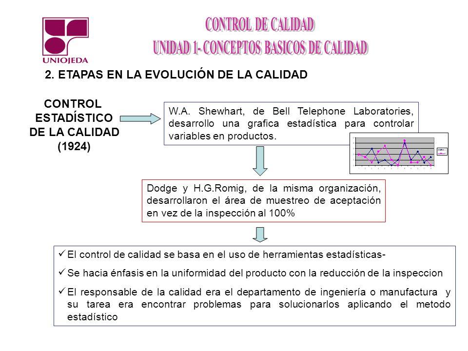 2. ETAPAS EN LA EVOLUCIÓN DE LA CALIDAD W.A. Shewhart, de Bell Telephone Laboratories, desarrollo una grafica estadística para controlar variables en