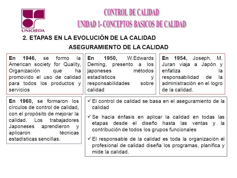 2. ETAPAS EN LA EVOLUCIÓN DE LA CALIDAD ASEGURAMIENTO DE LA CALIDAD El control de calidad se basa en el aseguramiento de la calidad Se hacia énfasis e