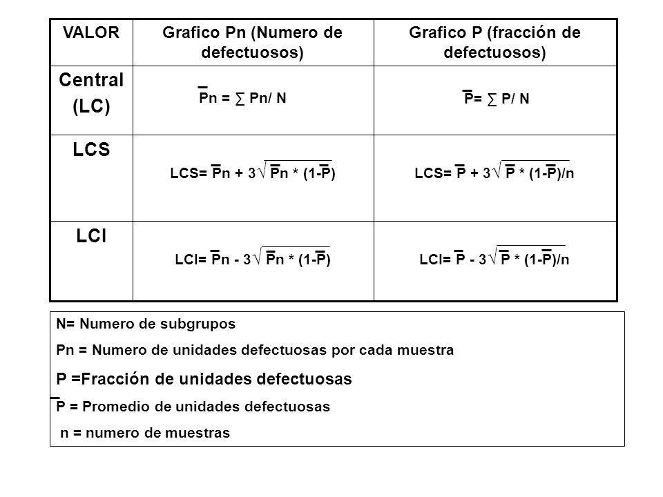 LCI= P - 3 P * (1-P)/nLCI= Pn - 3 Pn * (1-P) LCI LCS= P + 3 P * (1-P)/nLCS= Pn + 3 Pn * (1-P) LCS P= P/ N Central (LC) Grafico P (fracción de defectuo