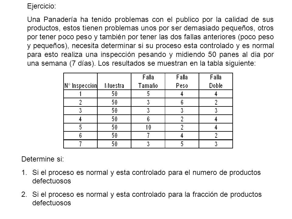 Ejercicio: Una Panadería ha tenido problemas con el publico por la calidad de sus productos, estos tienen problemas unos por ser demasiado pequeños, o