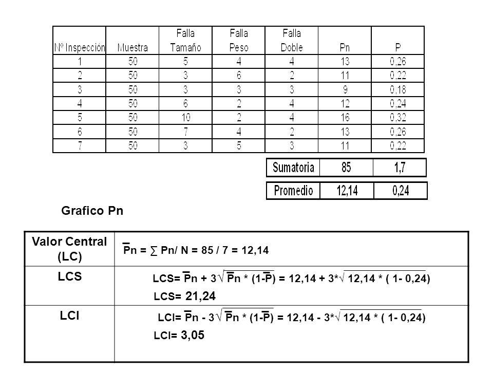 Proceso Controlado, con comportamiento anormal (periodicidad) Grafico P Valor Central (LC) LCS LCS= P + 3 P * (1-P)/ n = 0,24 + 3* 0,24 * ( 1- 0,24)/50 LCS= 0,42 LCI LCI= P - 3 P * (1-P) = 0,24 - 3* 0,24 * ( 1- 0,24) )/50 LCI= 0,06 P = P/ N = 1,7 / 7 = 0,24