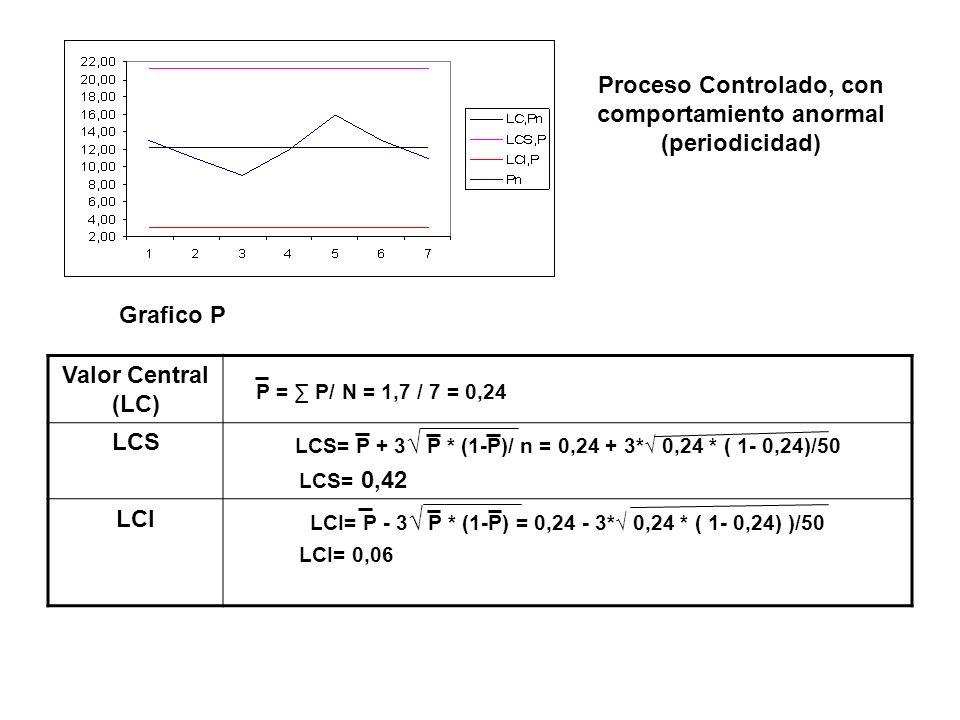 Proceso Controlado, con comportamiento anormal (periodicidad) Grafico P Valor Central (LC) LCS LCS= P + 3 P * (1-P)/ n = 0,24 + 3* 0,24 * ( 1- 0,24)/5