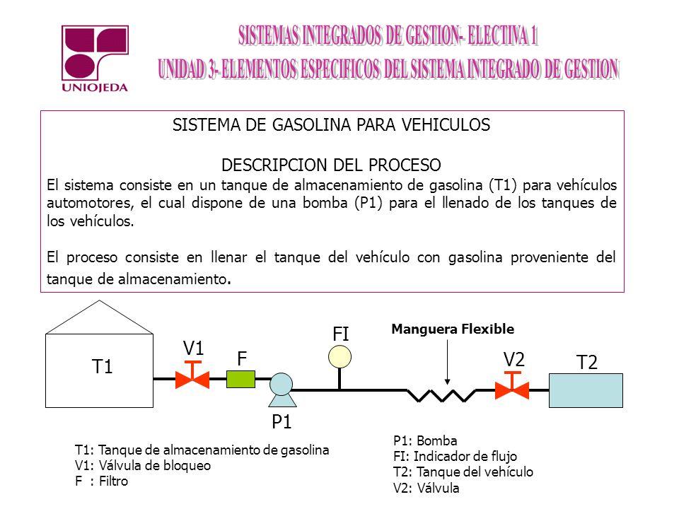 SISTEMA DE GASOLINA PARA VEHICULOS DESCRIPCION DEL PROCESO El sistema consiste en un tanque de almacenamiento de gasolina (T1) para vehículos automotores, el cual dispone de una bomba (P1) para el llenado de los tanques de los vehículos.