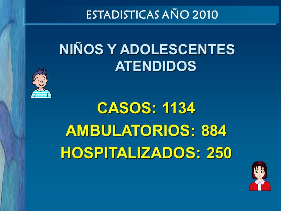 CASOS: 1134 AMBULATORIOS: 884 HOSPITALIZADOS: 250 ESTADISTICAS AÑO 2010 NIÑOS Y ADOLESCENTES ATENDIDOS