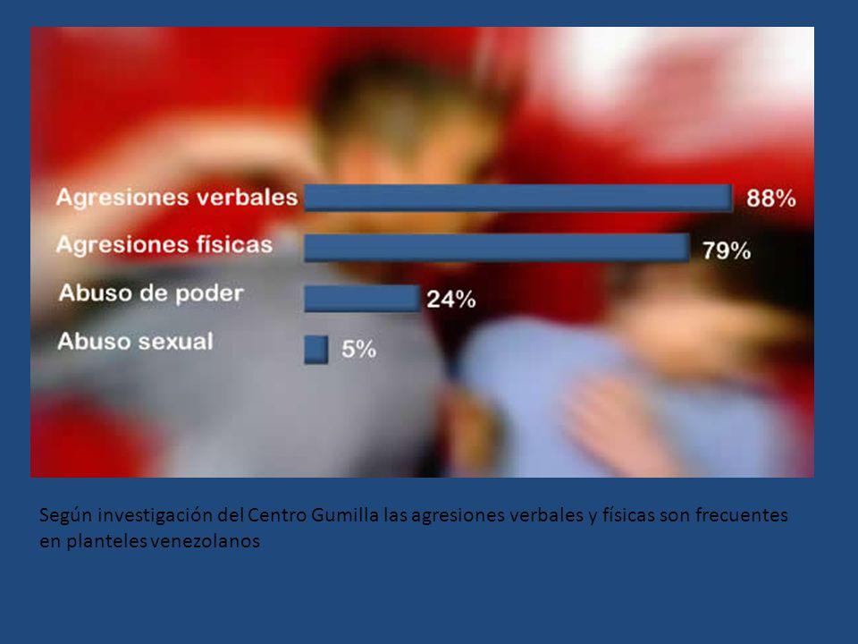 Según investigación del Centro Gumilla las agresiones verbales y físicas son frecuentes en planteles venezolanos