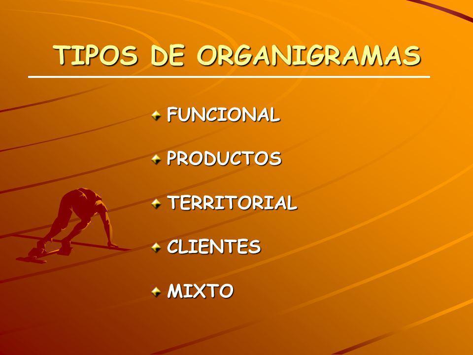 TIPOS DE ORGANIGRAMAS FUNCIONALPRODUCTOSTERRITORIALCLIENTESMIXTO