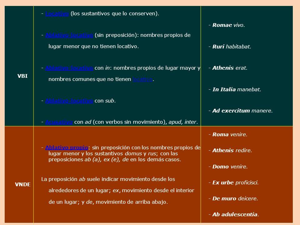 VBI - Locativo (los sustantivos que lo conserven).Locativo - Ablativo-locativo (sin preposición): nombres propios de lugar menor que no tienen locativo.Ablativo-locativo - Ablativo-locativo con in: nombres propios de lugar mayor y nombres comunes que no tienen locativo.Ablativo-locativolocativo - Ablativo-locativo con sub.Ablativo-locativo - Acusativo con ad (con verbos sin movimiento), apud, inter.Acusativo - Romae vivo.