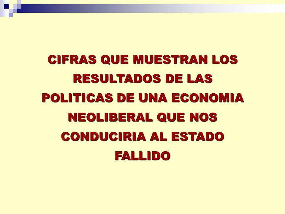 CIFRAS QUE MUESTRAN LOS RESULTADOS DE LAS POLITICAS DE UNA ECONOMIA NEOLIBERAL QUE NOS CONDUCIRIA AL ESTADO FALLIDO