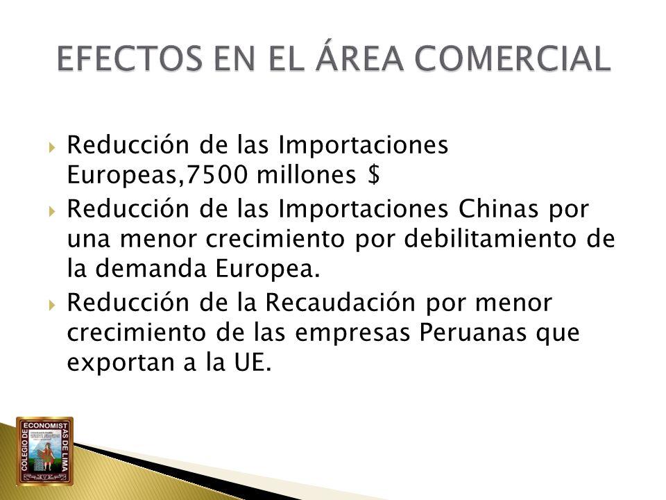 Reducción de las Importaciones Europeas,7500 millones $ Reducción de las Importaciones Chinas por una menor crecimiento por debilitamiento de la deman