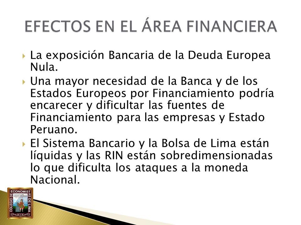 La exposición Bancaria de la Deuda Europea Nula. Una mayor necesidad de la Banca y de los Estados Europeos por Financiamiento podría encarecer y dific