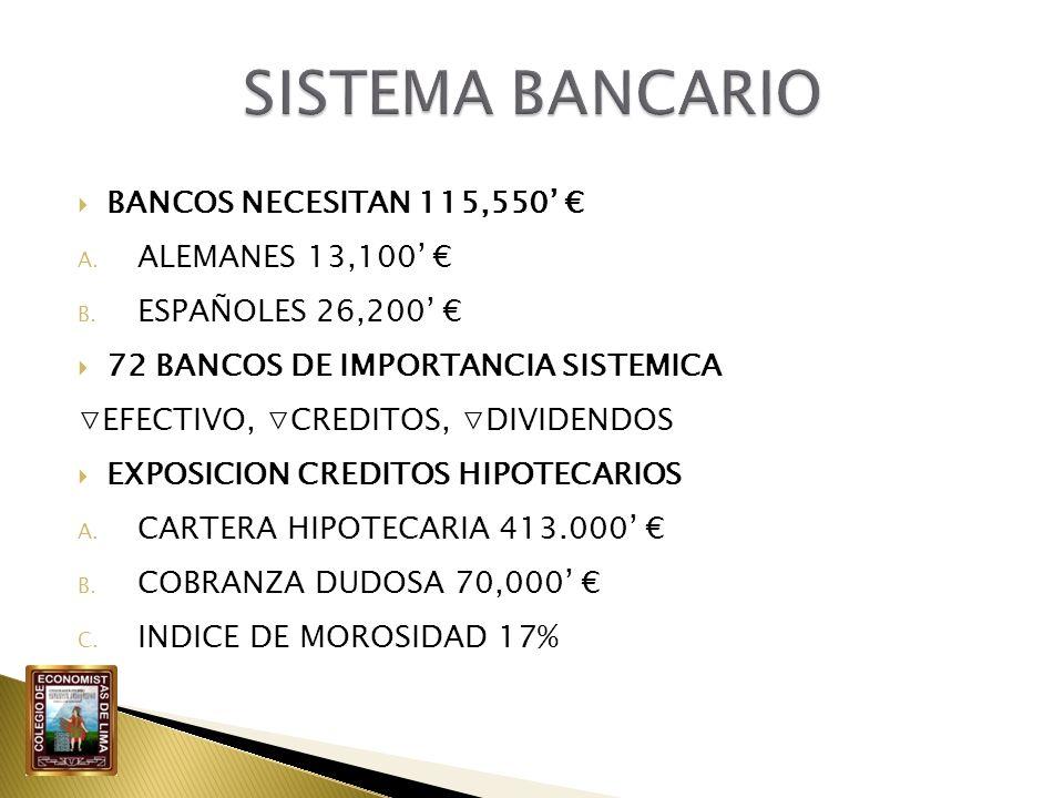 BANCOS NECESITAN 115,550 A. ALEMANES 13,100 B. ESPAÑOLES 26,200 72 BANCOS DE IMPORTANCIA SISTEMICA EFECTIVO, CREDITOS, DIVIDENDOS EXPOSICION CREDITOS