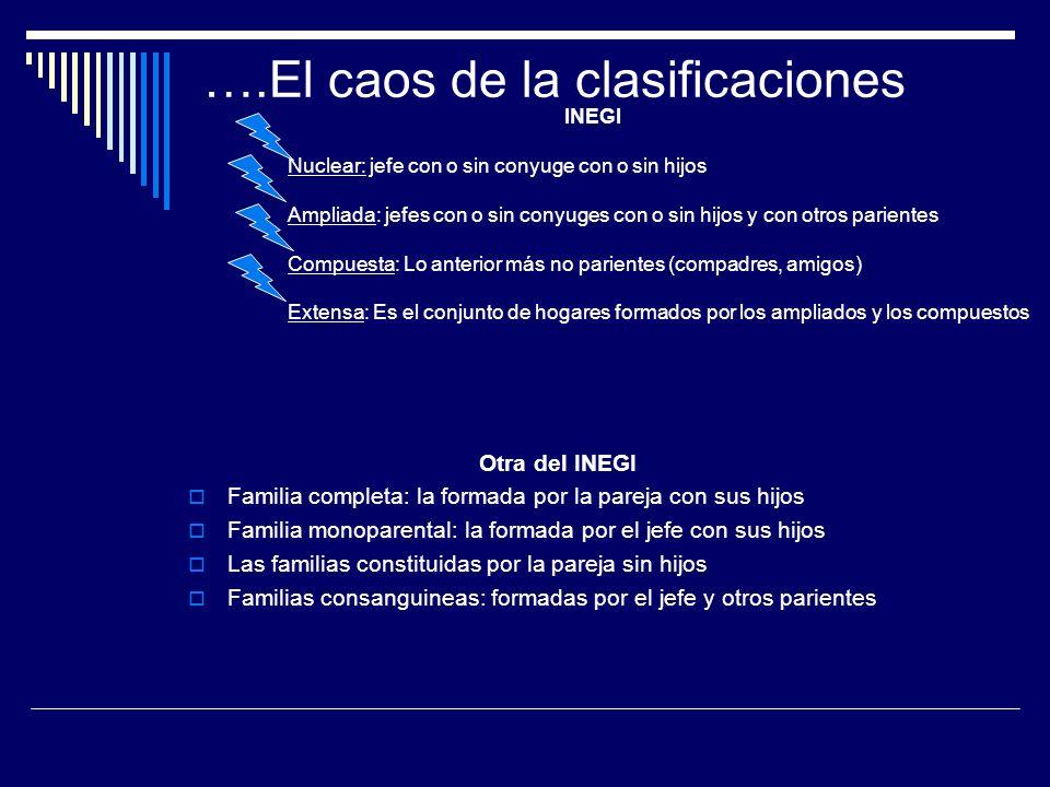 Francisco A Gómez Jara ( Sociólogo Mexicano) Extensa Tradicional que incluye tres o mas generaciones Familia Nuclear Familia Monoparental Recompuesta