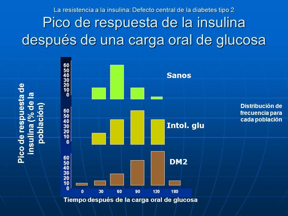 La resistencia a la insulina: Defecto central de la diabetes tipo 2 Pico de respuesta de la insulina después de una carga oral de glucosa Pico de resp