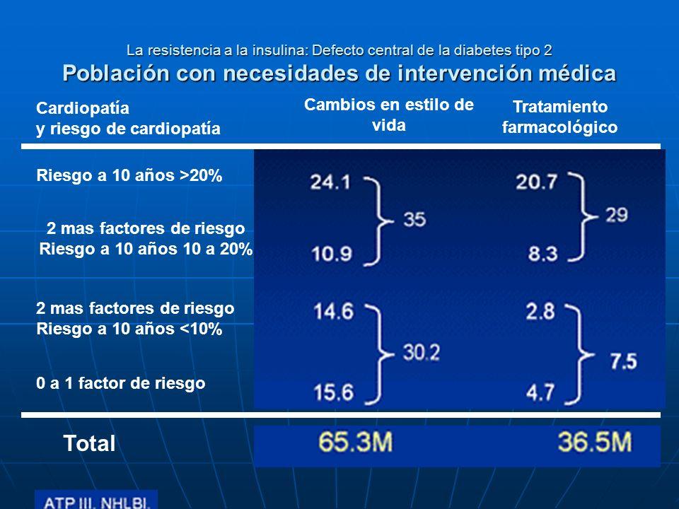 La resistencia a la insulina: Defecto central de la diabetes tipo 2 Población con necesidades de intervención médica Cardiopatía y riesgo de cardiopat