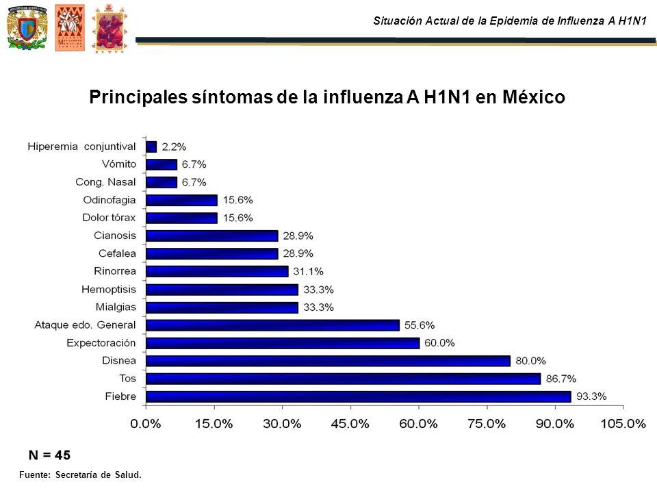 Principales síntomas de la influenza A H1N1 en México Fuente: Secretaría de Salud. Situación Actual de la Epidemia de Influenza A H1N1