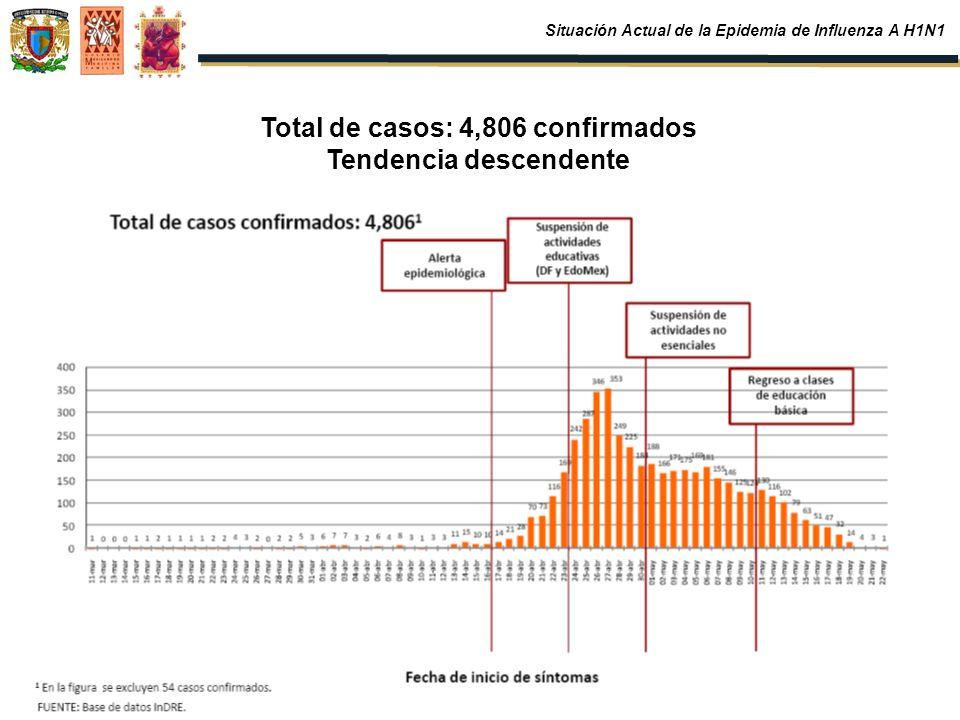 Total de casos: 4,806 confirmados Tendencia descendente Situación Actual de la Epidemia de Influenza A H1N1