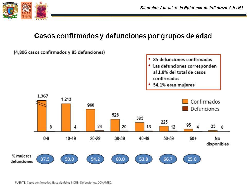 Casos confirmados y defunciones por grupos de edad Situación Actual de la Epidemia de Influenza A H1N1