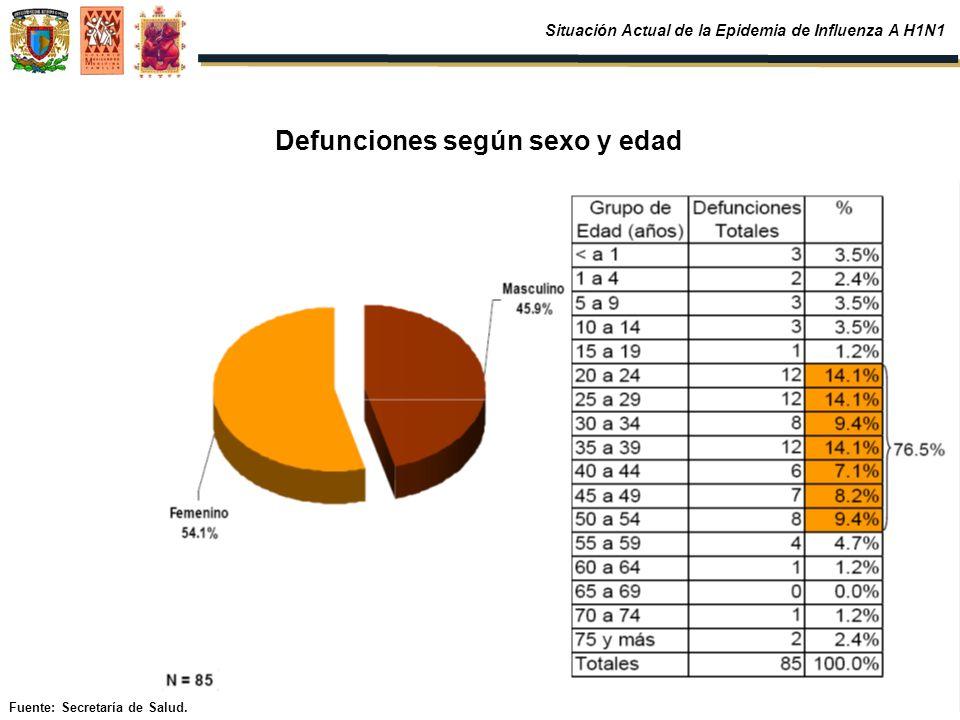 Defunciones según sexo y edad Fuente: Secretaría de Salud. Situación Actual de la Epidemia de Influenza A H1N1