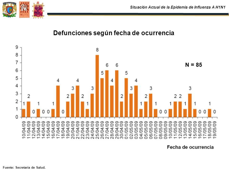 Defunciones según fecha de ocurrencia Situación Actual de la Epidemia de Influenza A H1N1 Fuente: Secretaría de Salud. N = 85