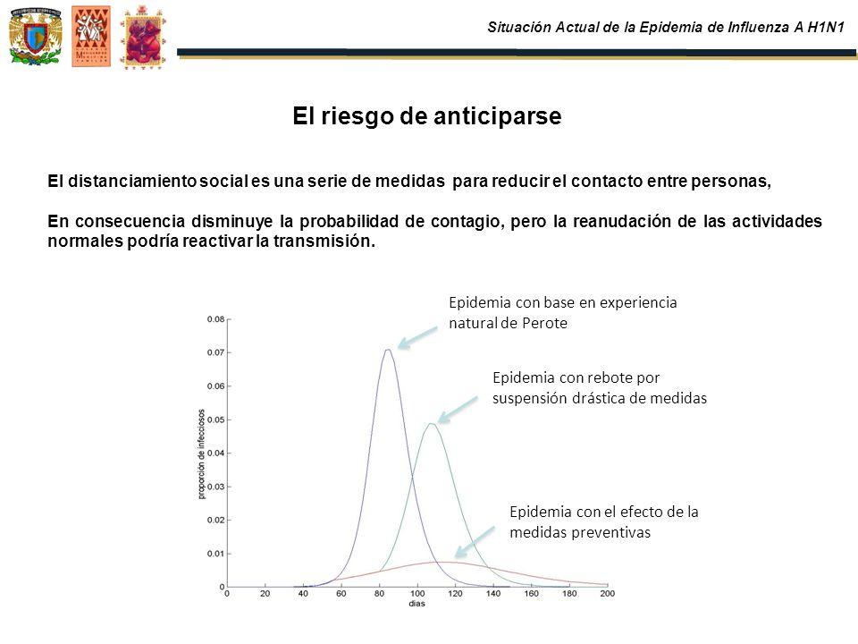 Epidemia con base en experiencia natural de Perote Epidemia con el efecto de la medidas preventivas Epidemia con rebote por suspensión drástica de med