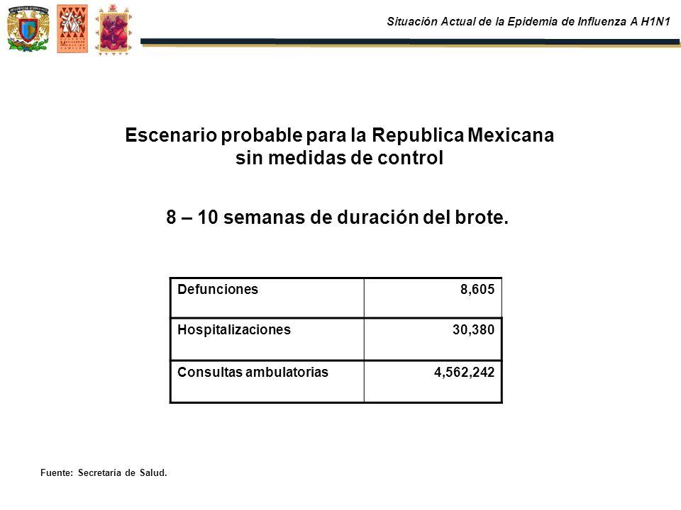 Escenario probable para la Republica Mexicana sin medidas de control Defunciones8,605 Hospitalizaciones30,380 Consultas ambulatorias4,562,242 8 – 10 s