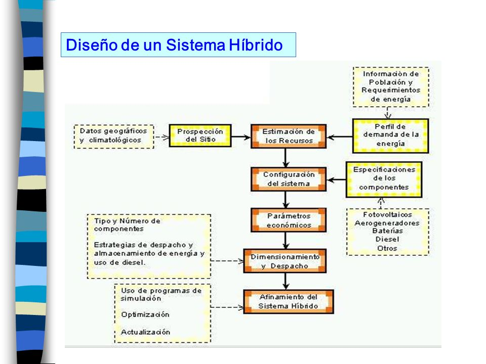 Modelos de Simulación de Sistemas Híbridos.