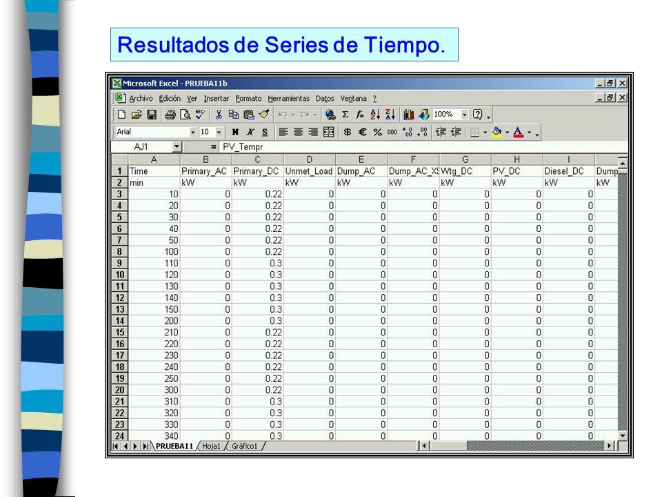 Resultados de Series de Tiempo.