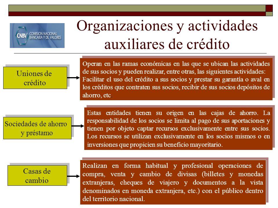 Organizaciones y actividades auxiliares de crédito Uniones de crédito Uniones de crédito Casas de cambio Casas de cambio Sociedades de ahorro y présta