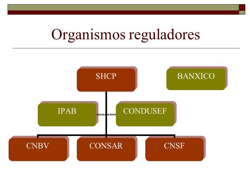 Organismos reguladores SHCP CNBVCONSARCNSF IPABCONDUSEF BANXICO