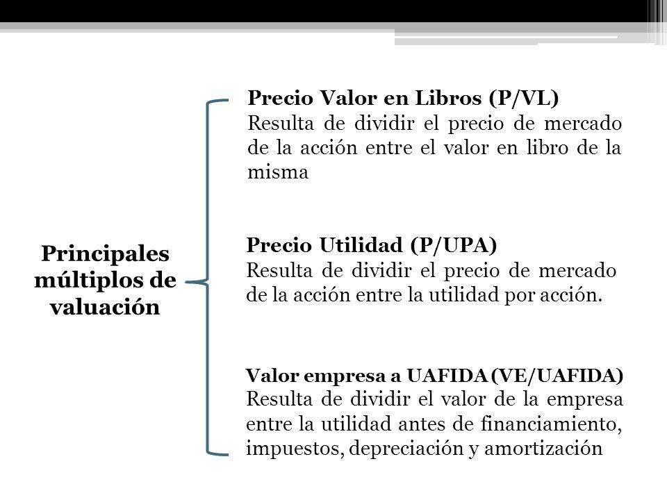 Principales múltiplos de valuación Valor empresa a UAFIDA (VE/UAFIDA) Resulta de dividir el valor de la empresa entre la utilidad antes de financiamie