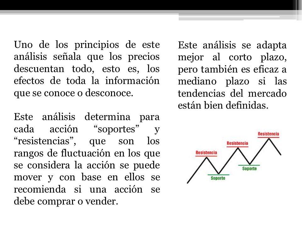 Uno de los principios de este análisis señala que los precios descuentan todo, esto es, los efectos de toda la información que se conoce o desconoce.