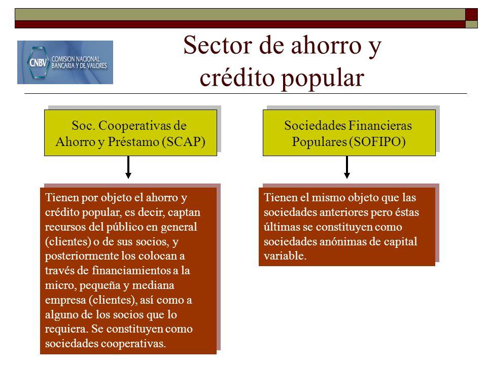 Sector de ahorro y crédito popular Soc. Cooperativas de Ahorro y Préstamo (SCAP) Soc. Cooperativas de Ahorro y Préstamo (SCAP) Tienen por objeto el ah