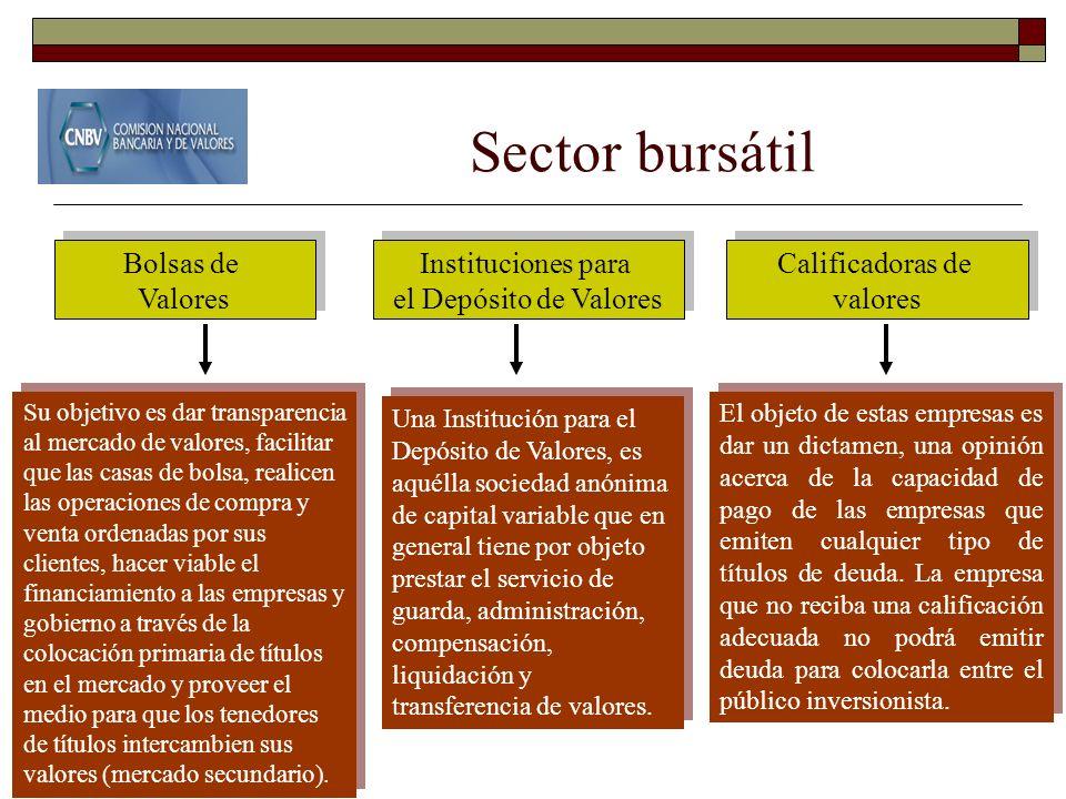 Sector bursátil Bolsas de Valores Bolsas de Valores Su objetivo es dar transparencia al mercado de valores, facilitar que las casas de bolsa, realicen
