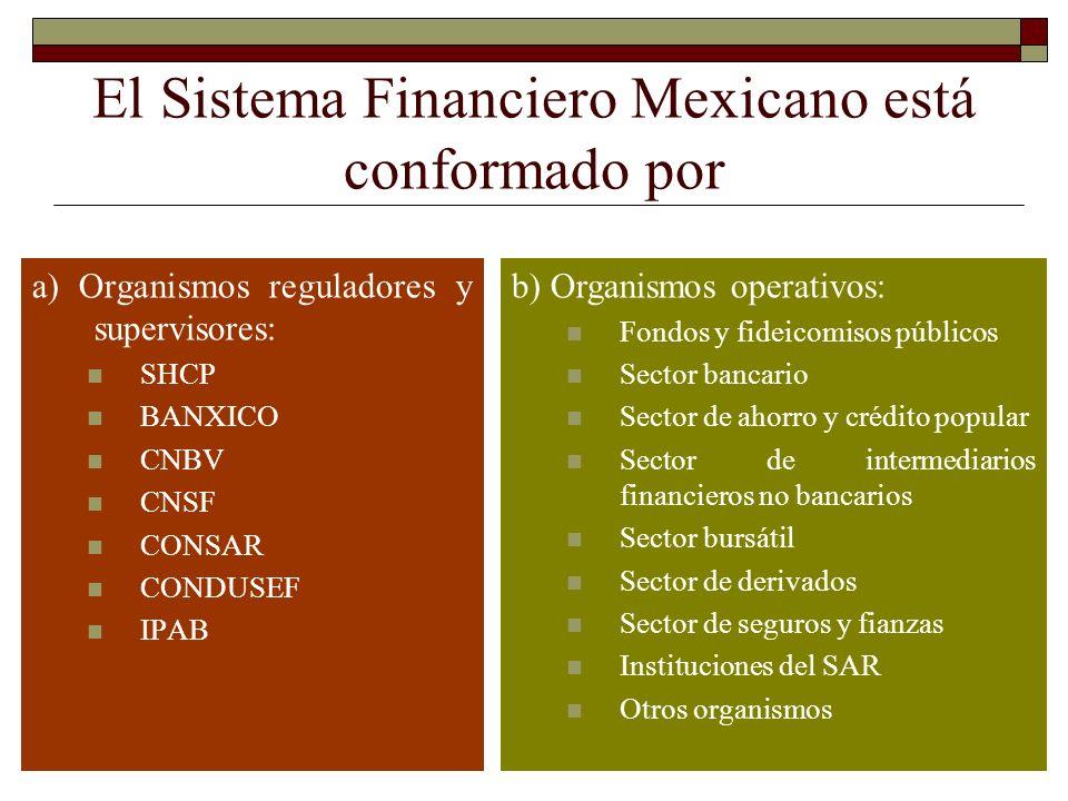 El Sistema Financiero Mexicano está conformado por a) Organismos reguladores y supervisores: SHCP BANXICO CNBV CNSF CONSAR CONDUSEF IPAB b) Organismos