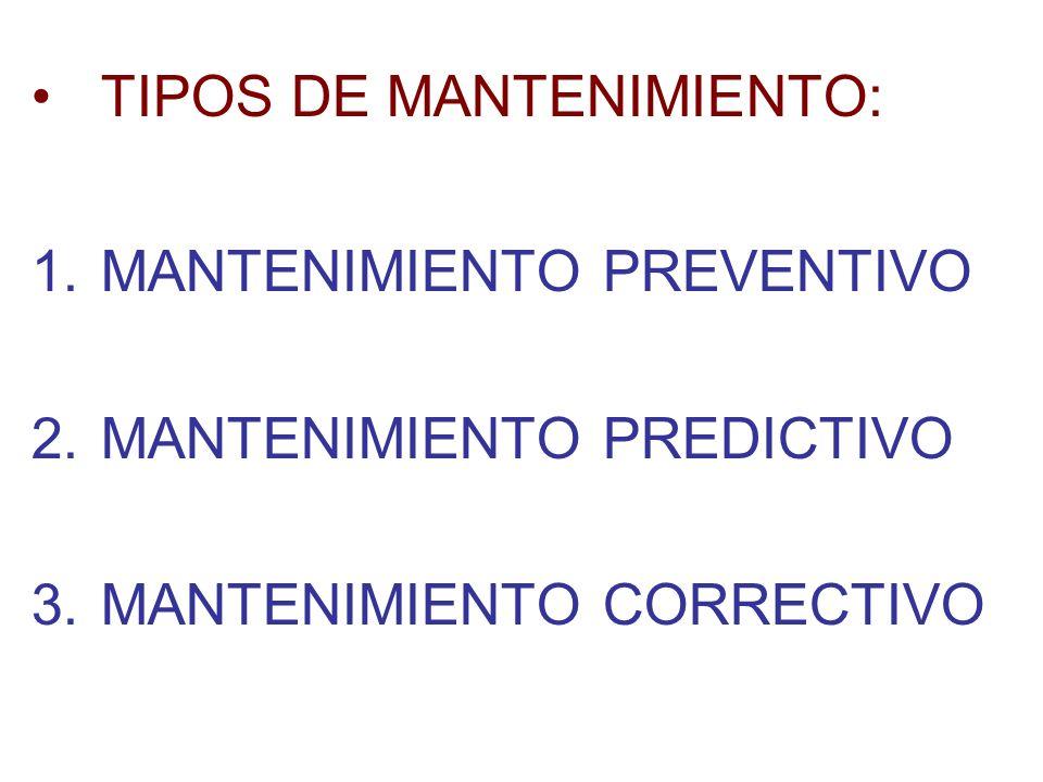 TIPOS DE MANTENIMIENTO: 1.MANTENIMIENTO PREVENTIVO 2.MANTENIMIENTO PREDICTIVO 3.MANTENIMIENTO CORRECTIVO