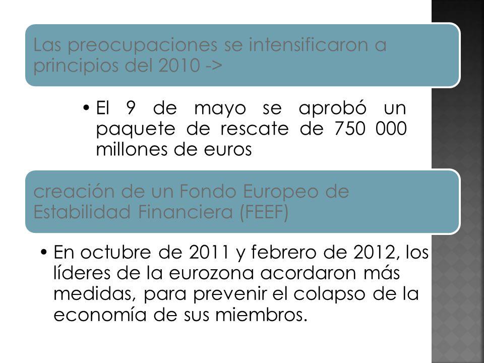 Las preocupaciones se intensificaron a principios del 2010 -> El 9 de mayo se aprobó un paquete de rescate de 750 000 millones de euros creación de un