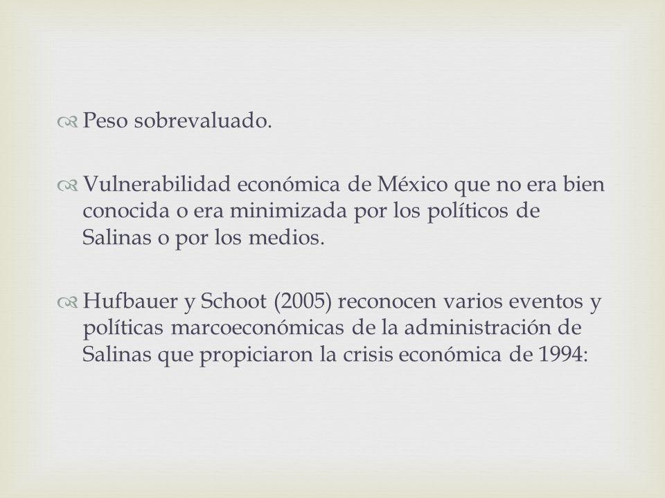 Peso sobrevaluado. Vulnerabilidad económica de México que no era bien conocida o era minimizada por los políticos de Salinas o por los medios. Hufbaue