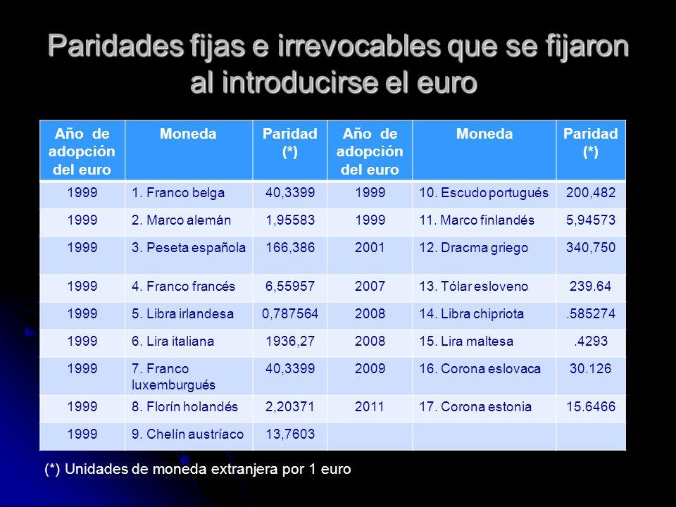 Paridades fijas e irrevocables que se fijaron al introducirse el euro Paridades fijas e irrevocables que se fijaron al introducirse el euro Año de ado