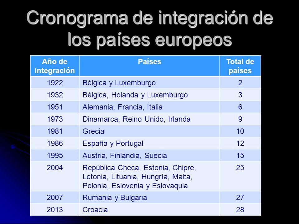 Cronograma de integración de los países europeos Año de integración PaísesTotal de países 1922Bélgica y Luxemburgo2 1932Bélgica, Holanda y Luxemburgo3