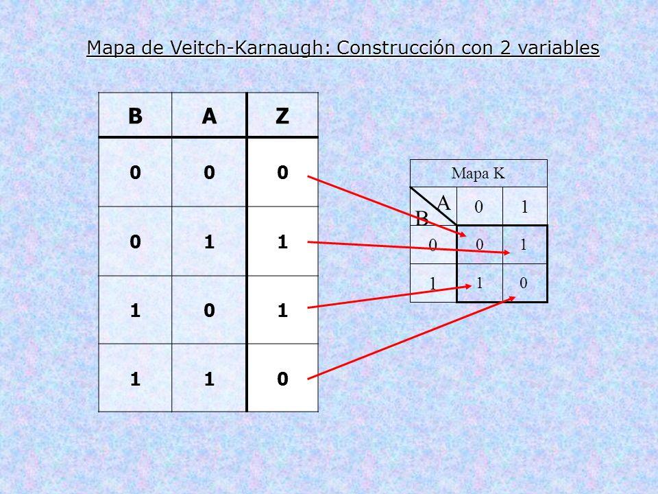 Mapa K 1 0 10 A B BAZ 000 011 101 110 01 10 Mapa de Veitch-Karnaugh: Construcción con 2 variables
