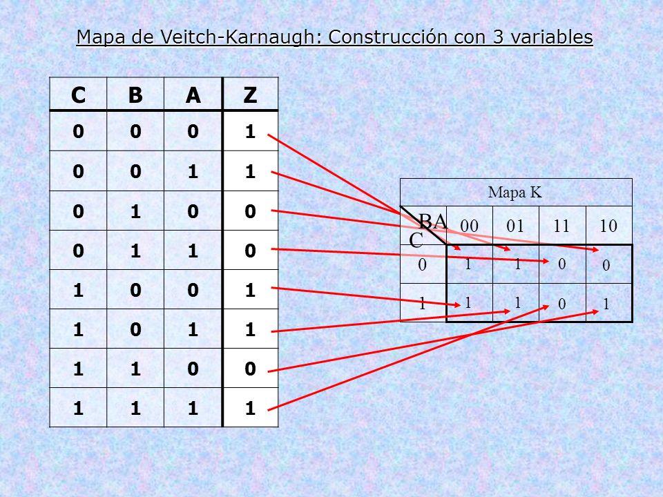 CBAZ 0001 0011 0100 0110 1001 1011 1100 1111 Mapa K 1 0 10110100 BA C 11 0 0 11 10 Mapa de Veitch-Karnaugh: Construcción con 3 variables