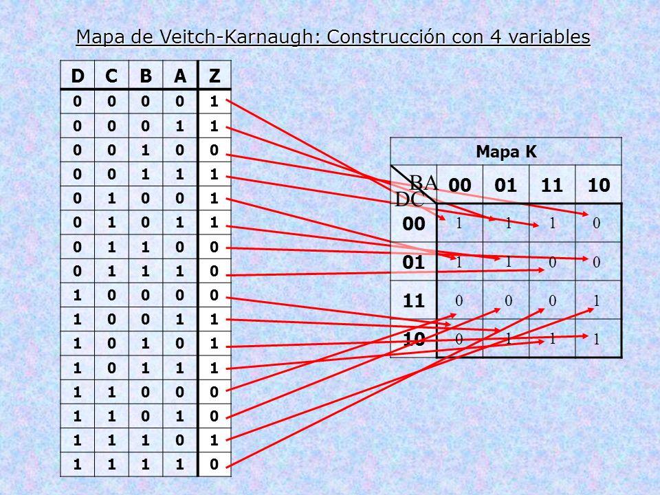 DCBAZ 00001 00011 00100 00111 01001 01011 01100 01110 10000 10011 10101 10111 11000 11010 11101 11110 Mapa de Veitch-Karnaugh: Construcción con 4 vari