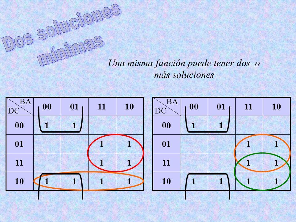 1111 11 11 11 10 11 01 00 10110100 BA DC 1111 11 11 11 10 11 01 00 10110100 BA DC Una misma función puede tener dos o más soluciones
