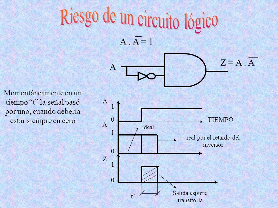 A. A = 1 Momentáneamente en un tiempo t la señal pasó por uno, cuando debería estar siempre en cero 1 0 1 0 0 1 A Z A TIEMPO t t ideal real por el ret