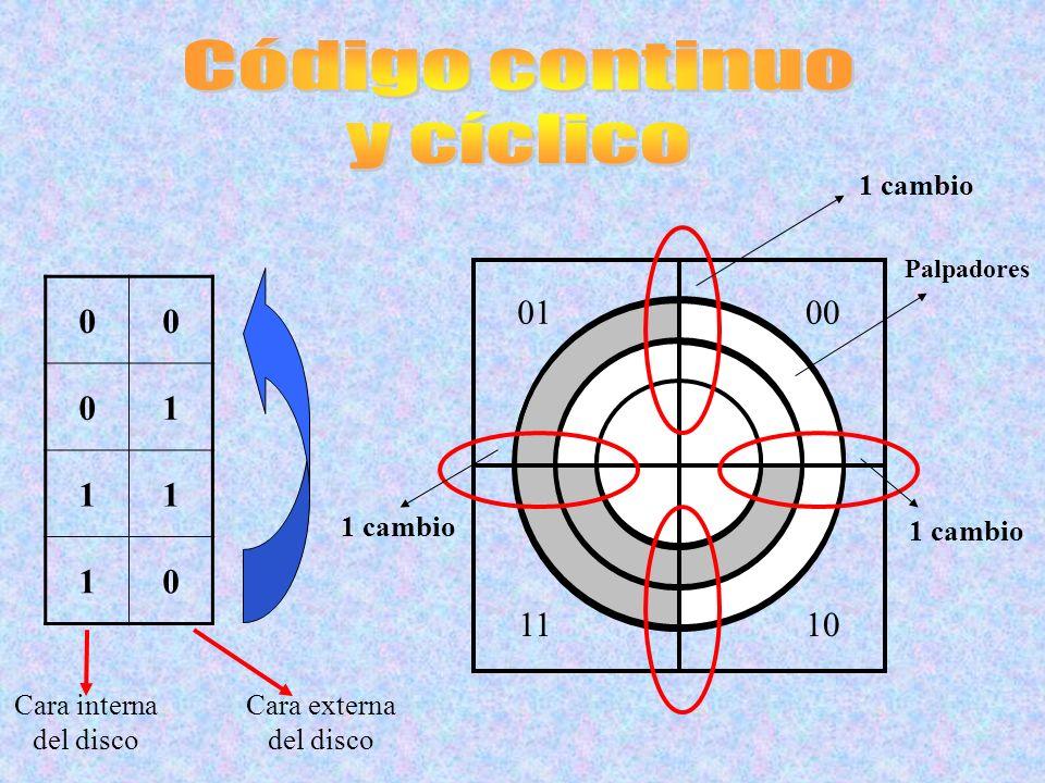 00 01 11 10 Cara interna del disco Cara externa del disco 1110 0001 1 cambio Palpadores 1 cambio