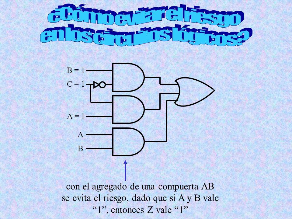 B = 1 C = 1 A = 1 A B con el agregado de una compuerta AB se evita el riesgo, dado que si A y B vale 1, entonces Z vale 1